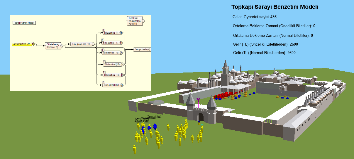 Simulation Topkapi Palace